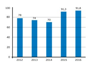 Доля водопоказателей, осуществляющих легитимное (на основании разрещительных докуметнов) использование водных объектов, %