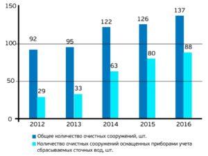 Динамика изменения количества очистных сооружений Санкт-Петербурга и их оснащенности приборами учета сбрасываемых сточных вод