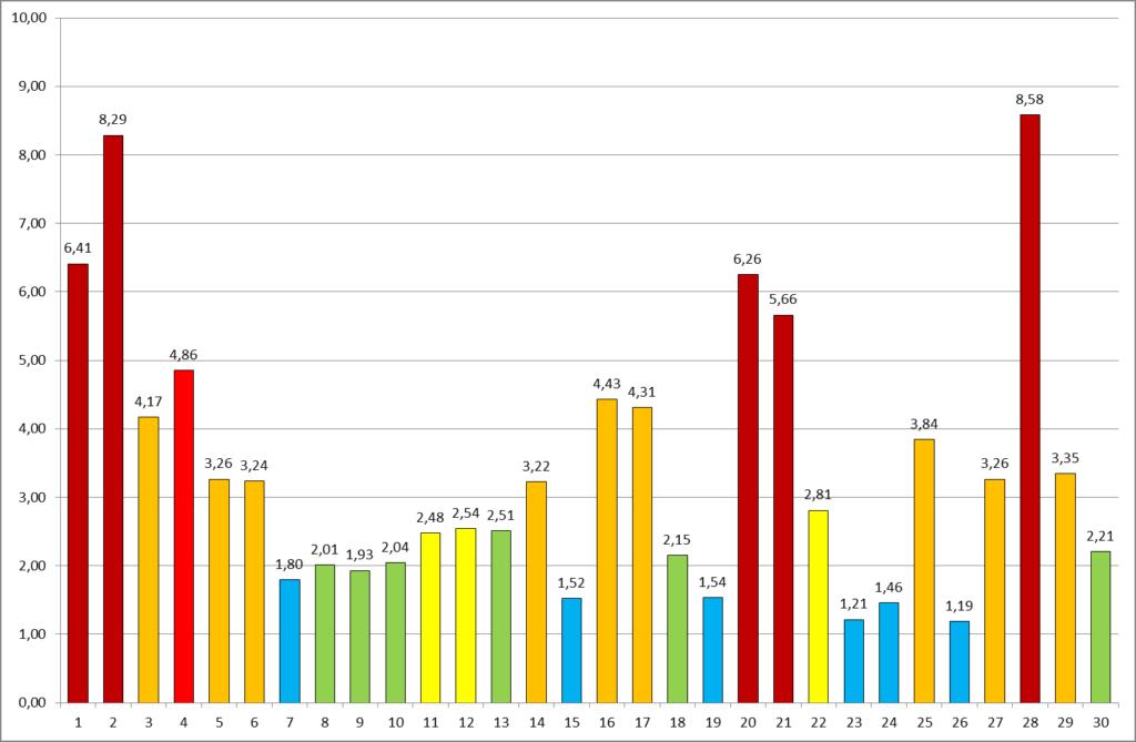 Рисунок 8. УКИЗВ источников загрязнения в бассейне Сестрорецкого Разлива, август 2015 года. Наиболее загрязненными являются сбросы сточных вод в пос. Белоостров (точки 1 и 2), пруд-отстойник ЗСД (т. 20), сброс в садоводстве «Аврора» (т. 21), сточные воды пос. Черная Речка (т. 28)