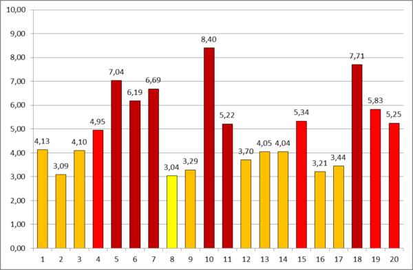 Рисунок 9. УКИЗВ источников загрязнения в бассейне Сестрорецкого Разлива, сентябрь 2016 года. Наиболее загрязненными являются сбросы сточных вод в пос. Белоостров (точки 6 и 7), пруд-отстойник ЗСД (т. 5), сточные воды пос. Черная Речка (т. 10), Сертоловский ручей ниже сброса из промзоны (т. 11 и т. 18)