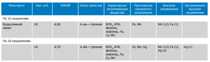 Рис. 7. Качество воды в Водосливном канале по УКИЗВ, август 2015-го – ноябрь 2016 года