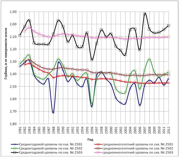Рисунок 3. Среднегодовой уровень ГВ по створу скважин №2501–2503 (Петропавловская крепость за период наблюдений с 1981-го по 2015 год в сравнении со среднемноголетним)