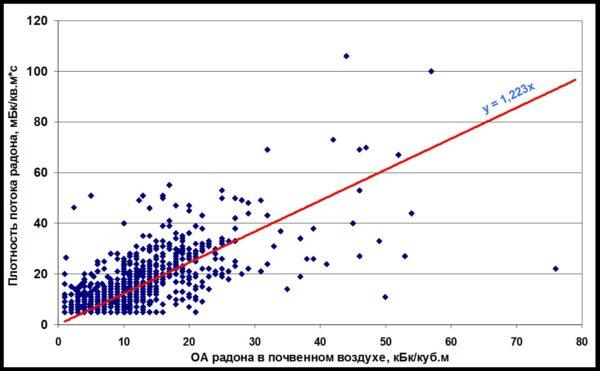 Рисунок 8. Сопоставление результатов параллельных измерений объемной активности радона и его эксхаляции с поверхности грунтов