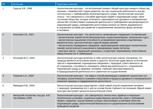 Таблица 2. Трактовка понятия «экологическая культура» в научных материалах
