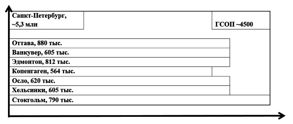 Рисунок 1. Соотношение численности населения и климатической потребности в отоплении Санкт-Петербурга и ряда других городов планеты