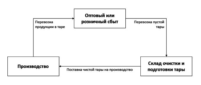 Рисунок 2. Общая схема использования многооборотной тары