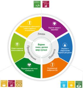 Стратегия устойчивого развития бизнеса. Варим пиво, делая мир лучше.