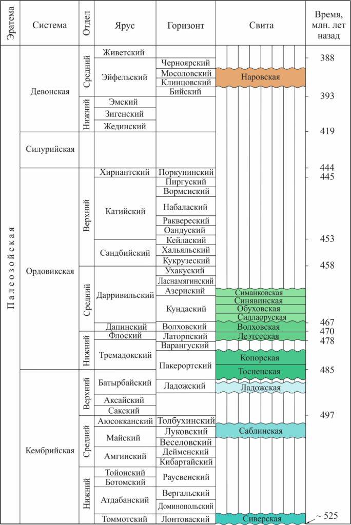 Рисунок 2. Стратиграфия и геохронометрия толщ коренных осадочных пород долины реки Поповки. Системы, отделы и ярусы являются глобальными стратиграфическими подразделениями, устанавливающими периодизацию истории земной коры на основании эволюции фауны и флоры. Горизонты отражают периодизацию регионального развития. Свитами называются локальные геологические тела, отличающиеся от соседей снизу, сверху и с боков особенностями состава и свойств слагающих их пород